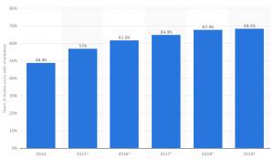 grafico statista.com - percentuale di adulti in possesso di uno smartphone in italia, 2014 - 2019